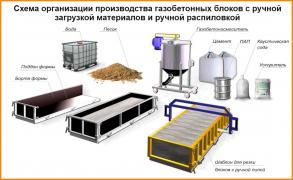 Обладнання для виробництва газобетонних блоків «BETTREX»